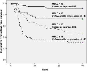 Kaplan–Meier 90-day survival probabilities of 293 hospitalised patients with cirrhosis stratified according to the progression of HE and MELD score dichotomized in 18.