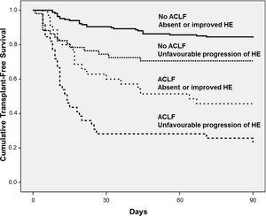 Kaplan–Meier 90-day survival probabilities of 293 hospitalised patients with cirrhosis stratified according to the progression of HE and the presence of ACLF at admission.