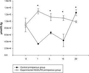 Total concentration of amino acids in liver during pregnancy with high-carbohydrate and control diet. The values correspond to normalization of the concentration of amino acids that were significantly modified. *p<0.05.