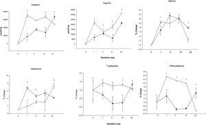 Concentration of amino acids in liver of mothers pregnancy rats with high-carbohydrate and control diets *p<0.05.