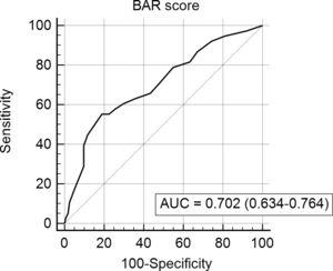 Receiver-operating characteristics with the area under curve of the BAR score ability to predict 1-year mortality.
