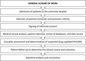 General scheme of work in the prospective study. RUCAM: Roussel Uclaf Causality Assessment Method.