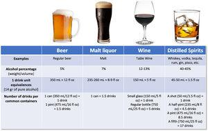 Equivalences between different alcoholic beverages, amount of alcohol and number of drinks per common containers.