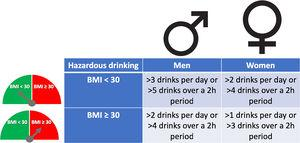 Hazardous drinking definition for men and women according to body mass index (BMI).