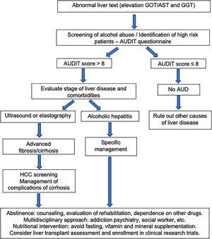 Algorithm for diagnosis and management of alcohol-related liver disease (ALD) and alcohol use disorder (AUD).