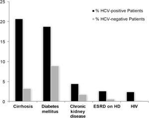 Rates of cirrhosis and comorbid illnesses among patients with and without hepatitis C virus (HCV) infection.