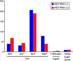 Biochemical parameters and Child–Pugh scores in HEV RNA positive and the negative patient groups. HEV RNA: hepatitis E virus ribonucleic acid.