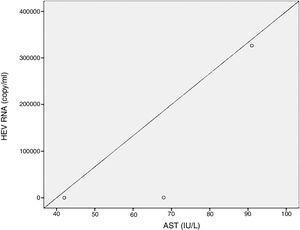 Positive correlation between ALT and HEV RNA titres (p=0.049, r=0.632). ALT: alanine aminotransferase, HEV RNA: hepatitis E virus ribonucleic acid.