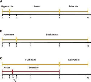 The classifications and subtypes of ALF employing the time between between jaundice to encephalopathy. Temporal line was graduated to 12 weeks. (A) corresponds to O'Grady's, (B) to Bernau's and (C) to Mochida's classifications.