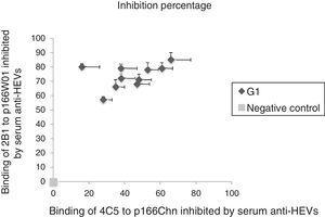Binding of 2B1 to p166W01, 4C5 to p166Chn inhibited by human serum anti-HEVs against genotype 1 HEV. G1: anti-HEVs against genotype 1 HEV.