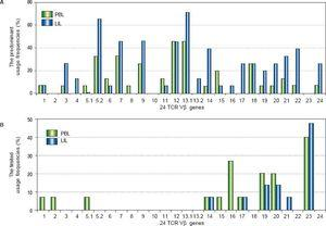 The comparison of the usage frequencies of 24 TCR Vβ genes of PBL with those of LIL in the patients with CHB. A. The comparison of the predominant usage frequencies of 24 TCR Vβ genes of PBL with those of LIL. B. The comparison of the limited usage frequencies of 24 TCR Vβ genes of PBL with those of LIL.