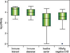 Comparison of qHBsAg levels by disease phase among treatment naïve patients with chronic hepatitis B. qHBsAg: quantitative hepatitis b surface antigen. HBeAg: hepatitis B e antigen. CHB: chronic hepatitis B.