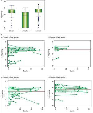 Comparison of qHBsAg levels according to specific antivira therapy (A) and trend in quantitative HBsAg over time in entecavir vs. tenofovir patients with CHB (B). qHBsAg: quantitative hepatitis B surface antigen.