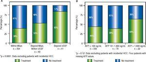Proportion of patients receiving pre-transplantation locoregional tumor treatment considering imaging data (A) and serum AFP values at listing (B). Note: Locoregional treatment prior to LT was performed in 44% of cHCC patients; in 39% of cHCC within Milan, in 53% beyond Milan/within UCSF and in 83% exceeding UCSF (P < 0.0001). However, there was no significant difference in the proportion of patients receiving pre-LT locoregional treatment according to pre-LT AFP values ( ≤ 100 ng/mL 44%, 101-1,000 ng/mL 39%, and > 1,000 ng/mL 64%; p = 0.12).