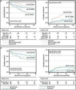 Tumor recurrence and patient survival rates according to Milan or University of California San Francisco criteria (A) and discordant versus non-discordant imaging-explanted data (B) (Kaplan Meier; log Rank test). Note: Survival was not significantly different between patients within Milan and within UCSF criteria at listing; patients beyond UCSF had higher mortality survival rate with a HR of 1.70 (C1 1.08-2.67; p = 0.03). Patients with discordant imagingexplanted data had lower survival and higher recurrence rates. Data excluding patients with incidental HCC.