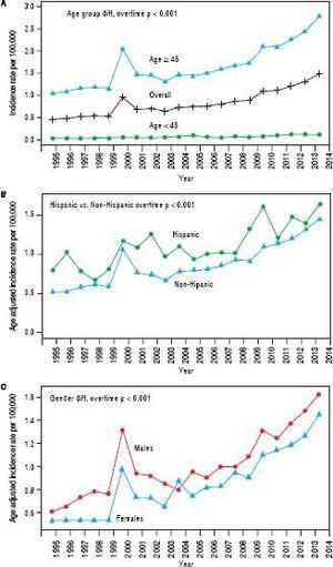 Trends in age-adjusted incidence rate of intrahepatic cholangiocarcinoma (iCCA) in SEER from 1995 to 2014, with stratified analyses by (A) age group: less than 45 years versus 45 years or older, (B) ethnicity, and (C) sex.
