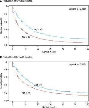 Five-year overall (A) and intrahepatic cholangiocarcinoma (iCCA)-specifc (B) survival by age group; SEER, 1995-2014.