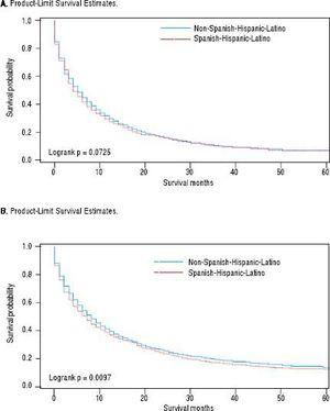 Ethnic variation in 5-year overall (A) and intrahepatic cholangiocarcinoma (iCCA)-specifc (B) survival; SEER, 1995-2014.