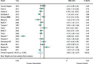 Combined effect of intervention over BMI.