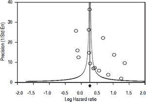 Funnel plot of precision by Log Hazard Ratio (n = 15 longitudinal studies; n = 2,299,134 unique patients) (Outcome: incidence of CKD).