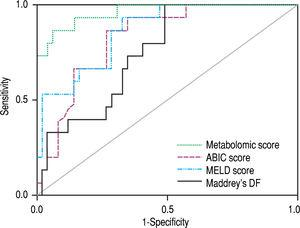 Comparison of the ROC curves of the metabolomic prognostic signature, the ABIC score, the MELD score and Maddrey's discriminant function (DF) for the prediction of 90-day mortality in alcoholic hepatitis. The corresponding AUROC were 0.963 (95% CI 0.917-1.000, p < 0.001), 0.827 (95% CI 0.722-0.931, p < 0.001), 0.863 (95% CI 0.767-0.958, p < 0.001) and 0.754 (95% CI 0.630-0.877, p = 0.003), respectively.