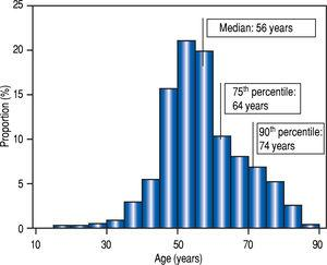 Distribution of age in the studied population.