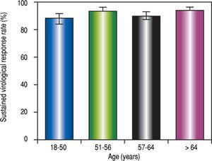 Sustained virological response according to age (bars indicate 95% CI).