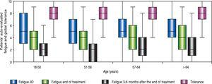 Patient evaluation of fatigue (before, at the end, and 3 to 6 months after the end of treatment), and global tolerance to treatment.