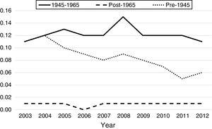 Inpatient mortality associated with HCC among different birth-cohorts, HCUP-NIS 2003–2012. *Deaths per 1000 hospitalizations (y-axis).