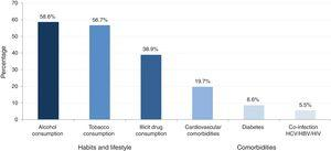 Prevalence of habits, lifestyle and major comorbidities. Alcohol consumption: elevated consumption (>21glasses/week)+current low consumption and high past consumption or low consumption in the past and low actual and no past consumption. Tobacco use: actual smoker and former smoker. Illicit drug consumption: drugs actually and drug only in the past. Major comorbidities >5%.