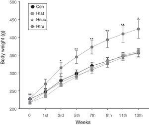 Body weight changes of rats in all groups during the feeding period. *P<0.05, **P<0.01