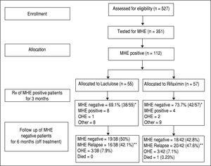 Flow of participants in the study. MHE: minimal hepatic encephalopathy. OHE: overt hepatic encephalopathy. * P value = 0.677. ** P value = 0.274.