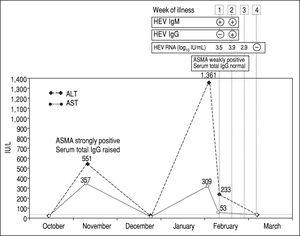Time course of biochemical, serological and molecular laboratory during the episode of transaminitis due to autoimmune flare (November 2014) and during the episode of acute hepatitis E (February-March 2015).