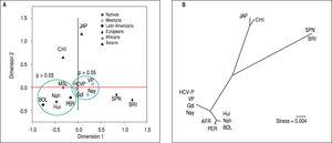 Genetic relatedness based on the ITPA polymorphisms rs1127354 and rs7270101 between Mexican and reference populations represented on the multidimensional scaling (MDS) plot (A) and the Neighbor-Joining (NJ) tree (B). Population clustering depicted in the MDS plot is in agreement with spatial representation in the NJ tree. Hui, Huicholes. Nah, Nahuas. BOL, Bolivians. PER, Peruvians. Gdl, Guadalajara; Nay, Nayarit. VP, Villa Purificación. HCV-P, HCV-infected patients. CHI, China. JAP, Japan. SPN, Spain. BRI, British. MSL, Mende in Sierra Leone, Africa. AFR, Africans.