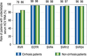 Rapid virological response (RVR), end-of-treatment response (EOTR), sustained virological response 12 weeks after completing treatment (SVR12), and SVR 24 weeks after completing treatment (SVR24) in cirrhot-ic and non-cirrhotic groups. RVR rates were 79% (38/48) in the cirrhotic group and 86% (78/91) in the non-cirrhotic group. EOT rates were 98% (48/ 49) in the cirrhotic group and 98% (94/96) in the non-cirrhotic group. SVR12 and SVR24 rates were 96% (47/49) and 96% (47/49) in the cirrhotic group, and 97% (92/95) and 96% (91/95) in the non-cirrhotic group, respectively. The rates at all-time points were not significantly different between the cir-rhotic and non-cirrhotic groups.