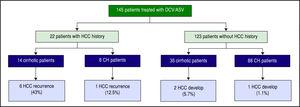 HCC recurrence and development during 1-year follow-up from the end of treatment. HCC recurred in 6 (43%) of 14 cirrhotic and 1 (12.5%) of 8 non-cirrhotic patients that had previous curative HCC therapy. HCC developed in 2 (7.4%) of 27 cirrhotic and 1 (1%) of 96 non-cirrhotic patients.