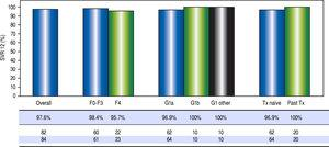 Virologic response. Sustained virologic response at post-treatment week 12 among patients treated in the first 12 months of the PEI HCV treatment program (n = 84). Individual proportions are presented. Patients received: 12 weeks paritaprevir/ritonavir/ombitasvir/dasabuvir with ribavirin (n = 73) or without ribavirin (n = 7); 24 weeks paritaprevir / ritonavir / ombitasvir / dasabuvir with ribavirin (n = 4). ^ One loss to follow-up; 1 unrelated death after therapy. SVR12: sustained virologic response at post-treatment week 12. Tx: treatment.