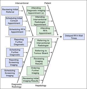 Ishikawa Diagram (Cause and Effect Diagram).