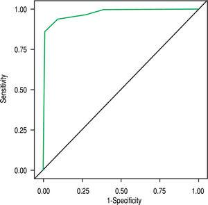 ROC curve for AIH simplified score in Hispanic patients. The AUROC was 0.976. AUROC: area under the receiver operating characteristic curve.