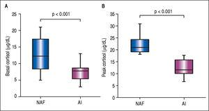 Box-plots for comparison of basal and peak cortisol levels in patients with liver cirrhosis. A. Basal cortisol levels in patients with normal adrenal function (NAF) and adrenal insufficiency (AI), 12.5 ± 5.2 vs. 7.2 ± 2.4, p < 0.001. B. Peak cortisol levels in patients with NAF and AI, 22.1 ± 3.6 vs. 12.7 ± 3.3, p < 0.001.
