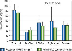 """Average concentrations of lipid and glucose in subjects with presumed NAFLD and in non-NAFLD controls enrolled into studies as """"healthy"""" volunteers. Data are presented as means and standard deviation. Redrawn from data published in Takyar, et al.3"""