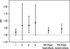 Adjusted CV risk in HCV positive vs. -negative dialysis patients: Confidence Intervals Graph.