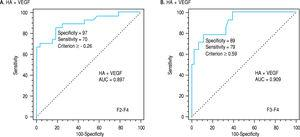 Receiver-operating characteristic curves (ROC) of HA + VEGF for discriminating patients with significant fibrosis; AUC was 0.897 and the best cut-off was at -0.26 (A) and for differentiating patients with severe fibrosis; AUC was 0. 909 and the best cut-off was at -0.59 (B).