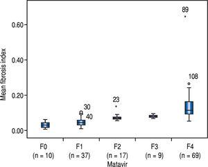 Distribution of mean fibrosis data by the Metavir system.