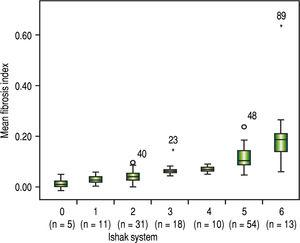 Distribution of mean fibrosis data by the Ishak system.