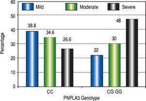 PNPLA3 additive genetic model in NAFLD.