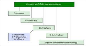 Outcomes of 123 OLT ABS patients who received endoscopic stent therapy. OLT ABS: orthotopic anastomotic biliary stricture. PT: percutaneous transhepatic.