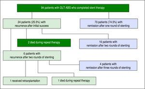 Outcomes of 94 OLT ABS patients who completed endoscopic stent therapy.