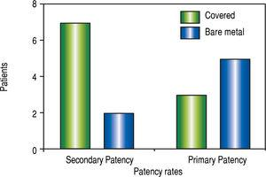 Graphic represents the comparison of patency rates between covered and bare metal stents in the studied patients.