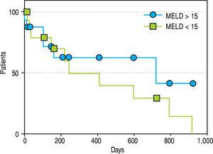 Patency rates. Shows a Kaplan-Meier analysis of the patency rates of those patients with MELD > 15 and those ≤ 15.